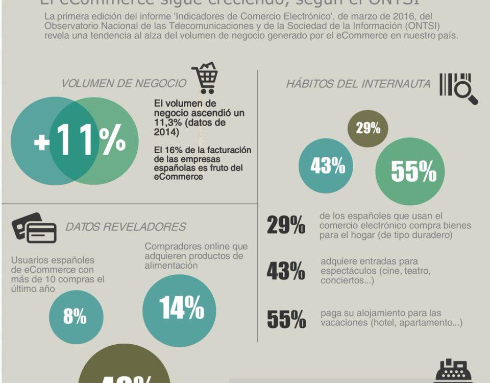 Estadísticas de comercio electrónico en España, marzo 2016